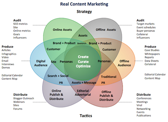 Content marketing: the complete online guide to content success
