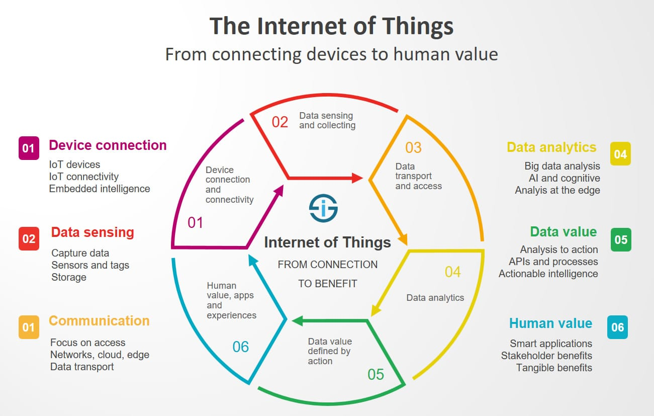 What Is The Internet Of Things Definitions E Commerce Block Diagram Redefined From Connecting Devices To Creating Value