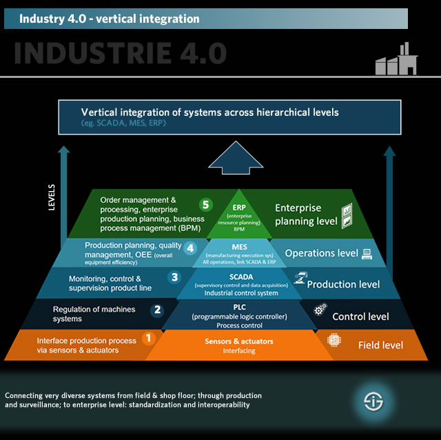 Industry 4.0 - vertical integration