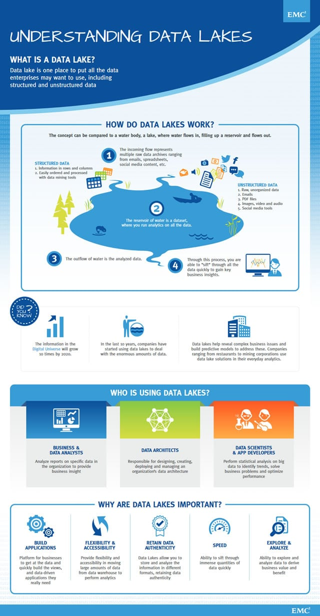 Understanding data lakes - what is a data lake and how do data lakes work - infographic by EMC